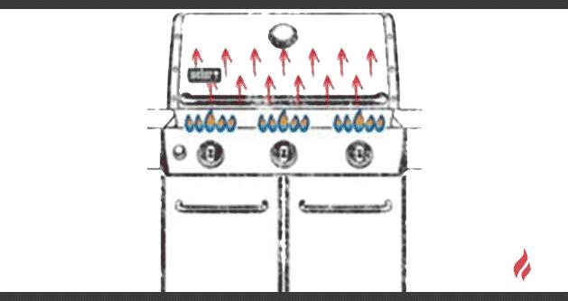 coccion-directa-barbacoa-gas