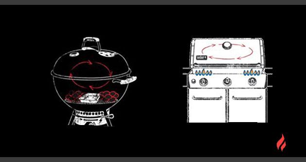 Cocción-combinada-(directa-e-indirecta)-o-50/50